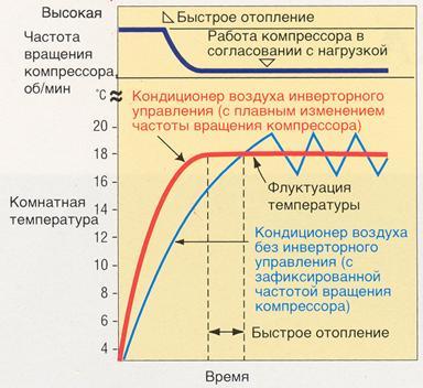 инвертор, схема, график работы